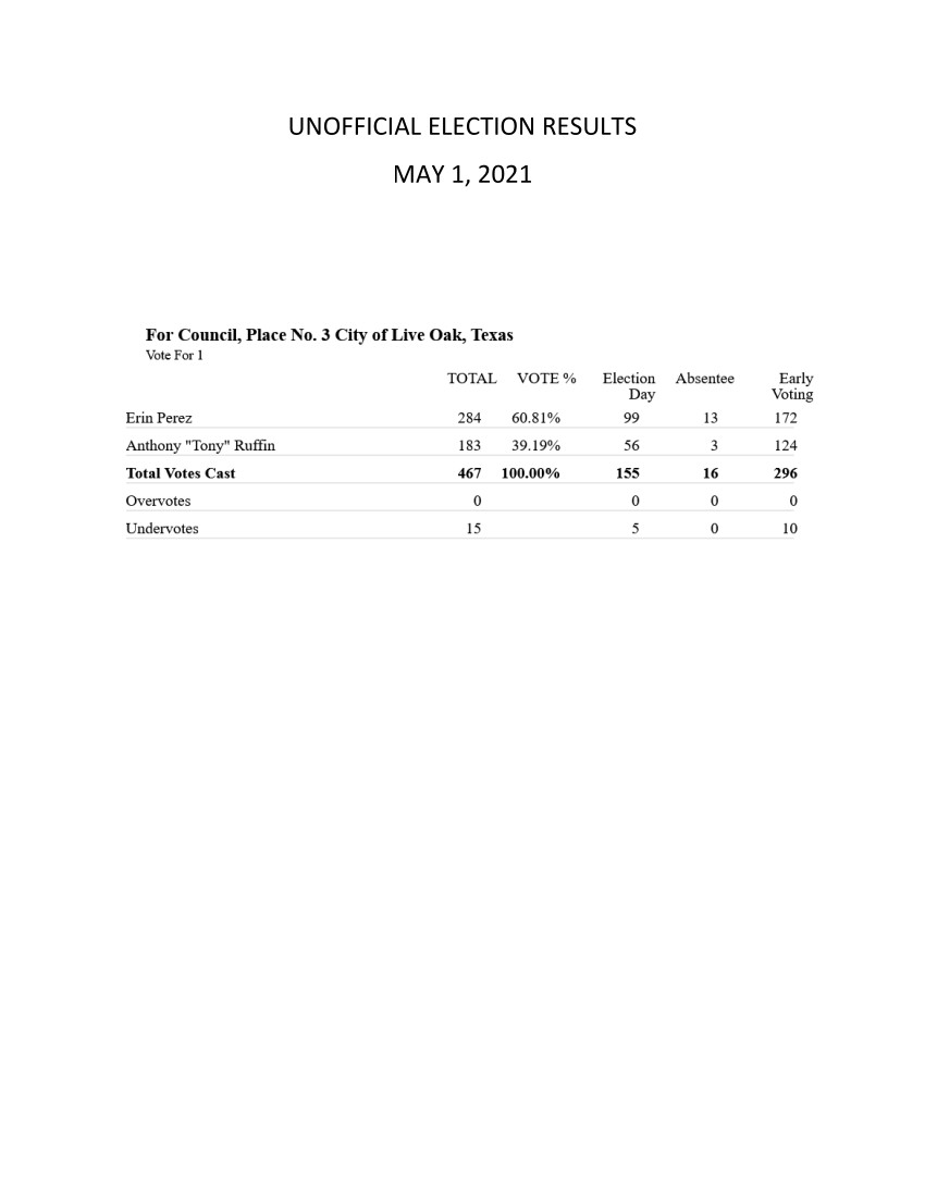 May 1, 2021 General Election - Unofficial Results
